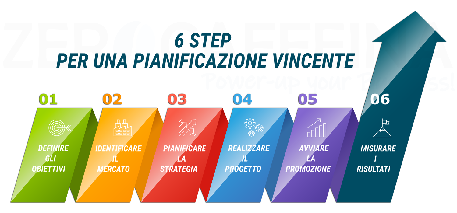 zerocaffeina 6 step strategy